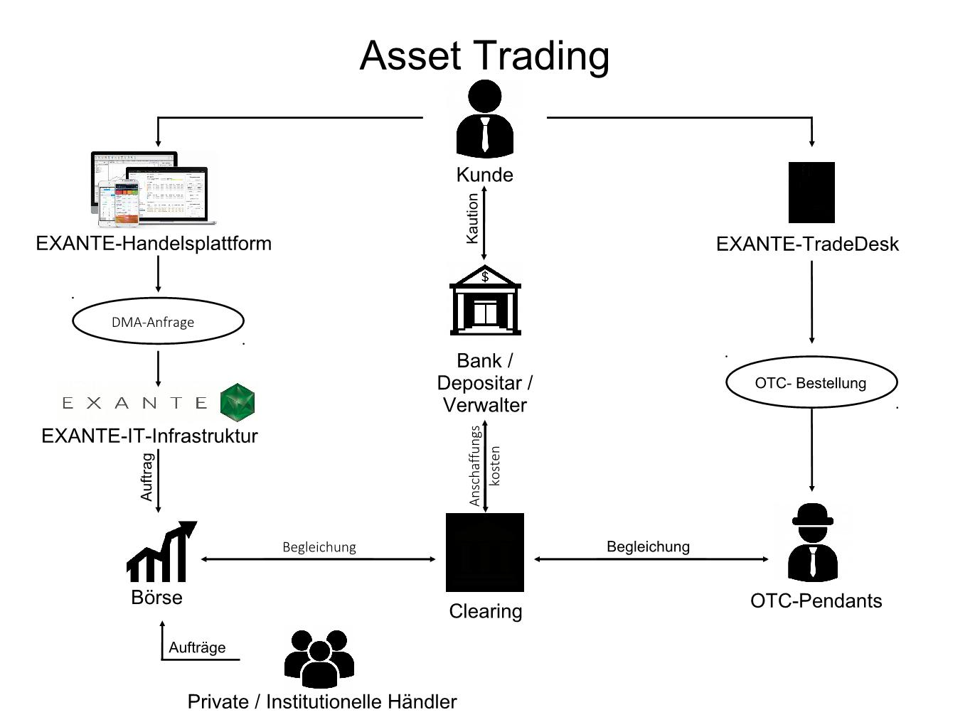 How brokerage works
