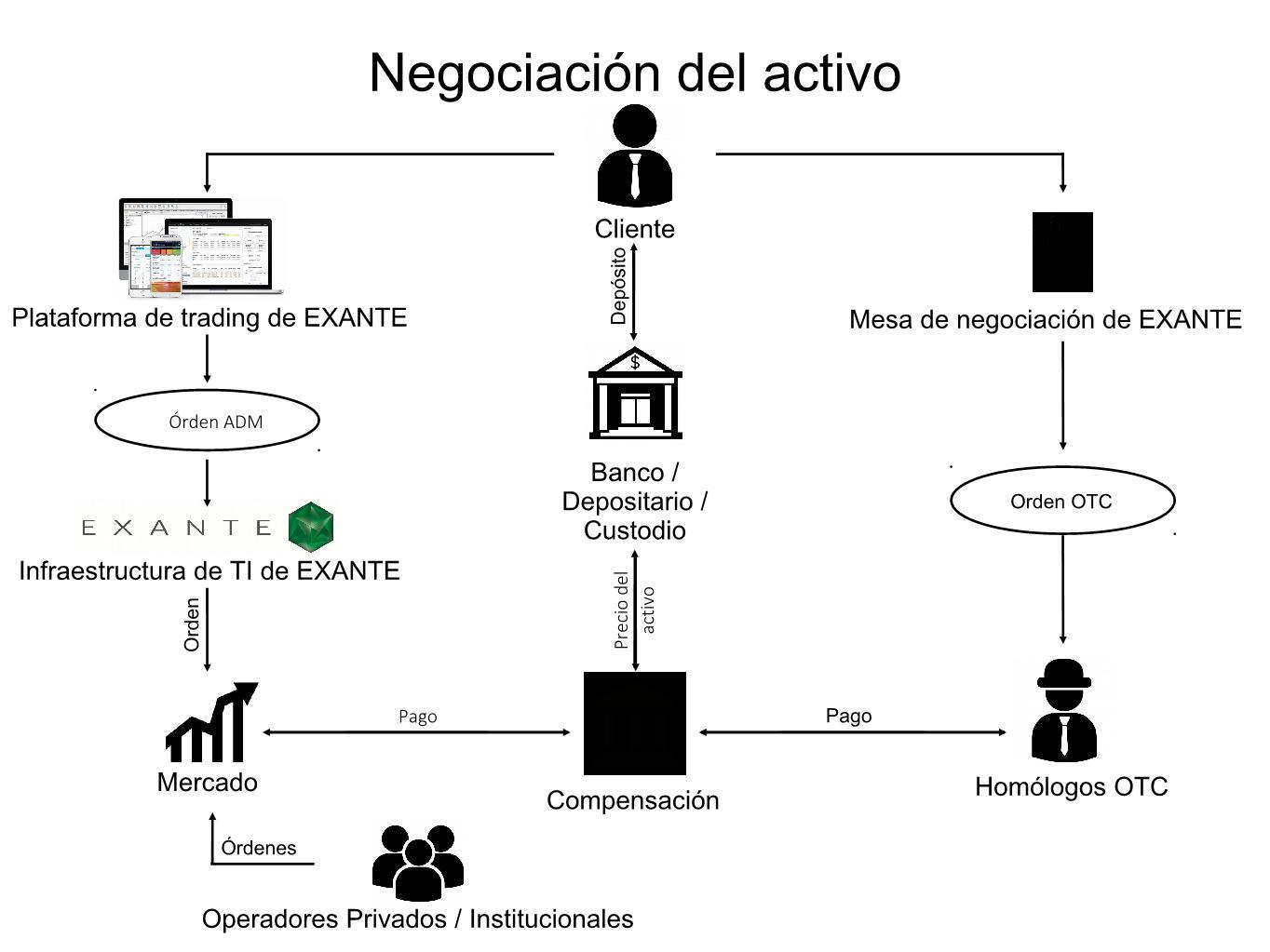 How brokerage works